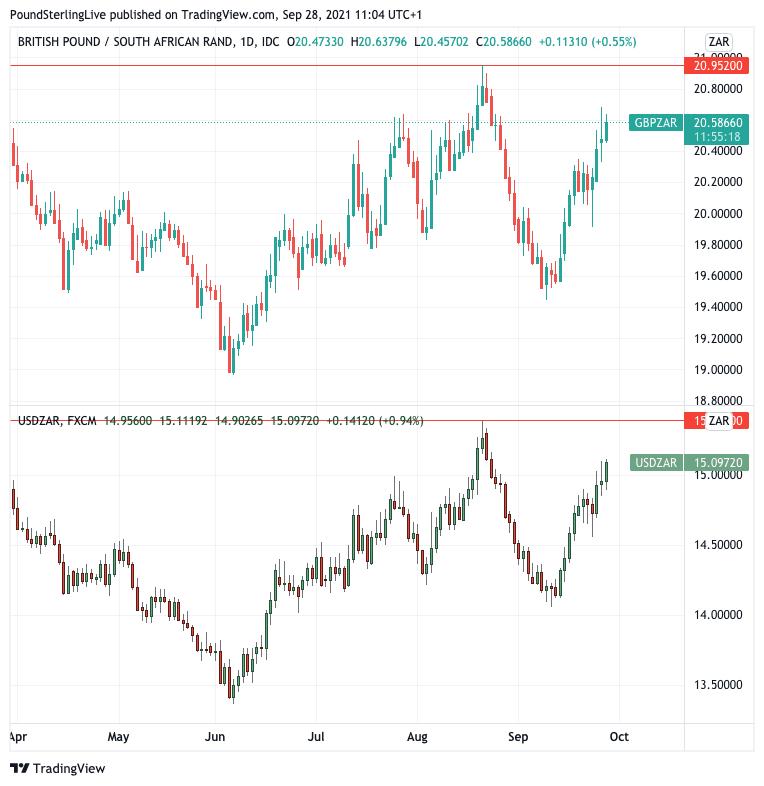 GBP/ZAR daily (top) and USD/ZAR daily (bottom)