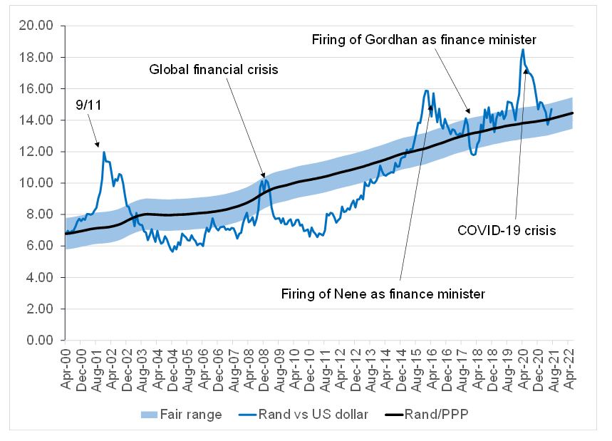 Figure 2: Actual rand/US$ vs rand PPP model
