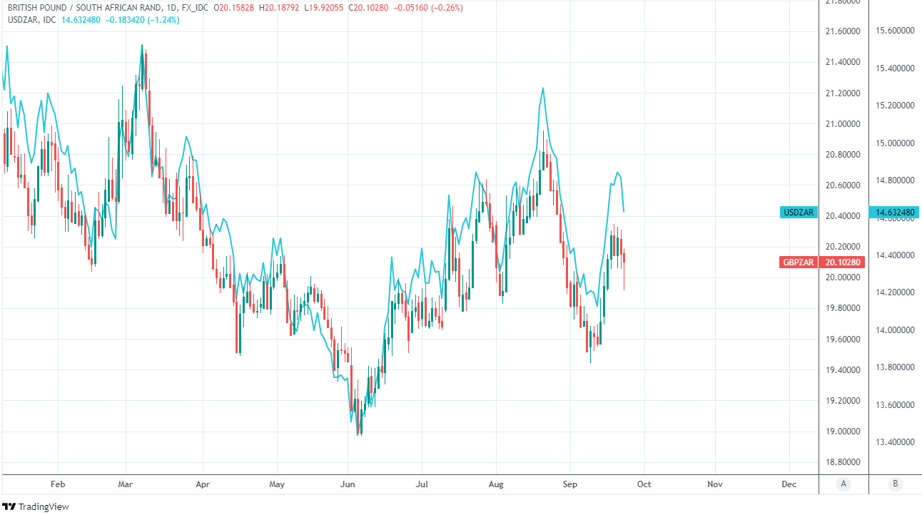 GBP/ZAR and USD/ZAR shown at daily interval