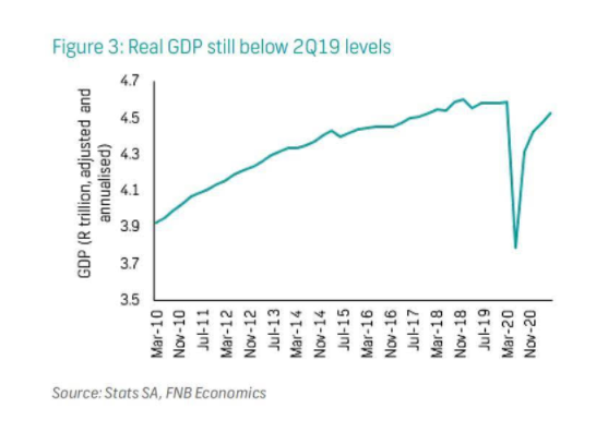 Real GDP still below 2Q19 levels