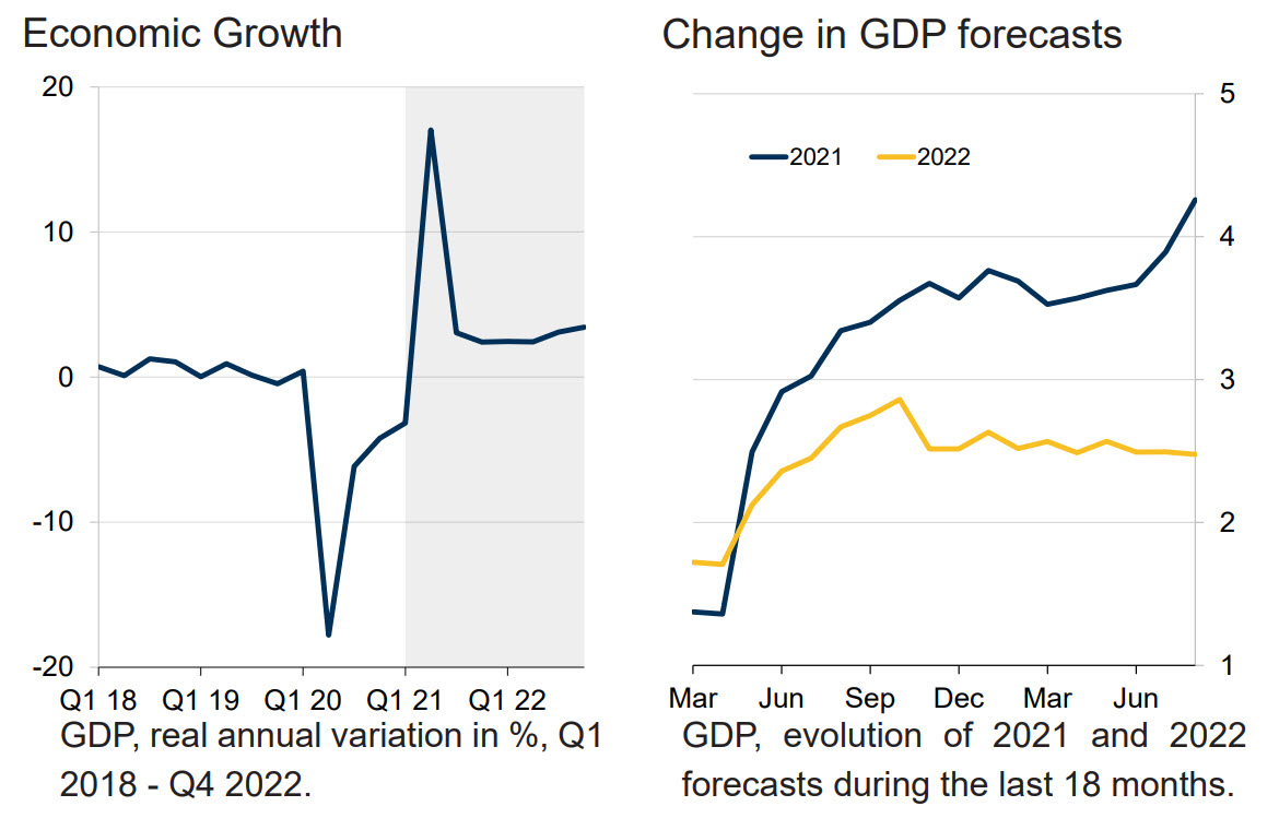 Economic Growth and Change in GDP forecasts chart