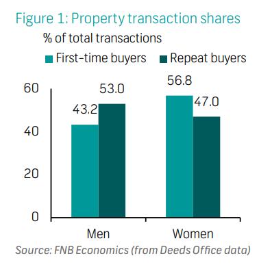 Property transaction shares