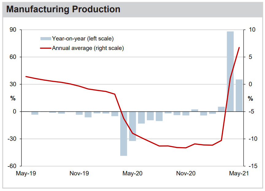 Manufacturing Production Chart
