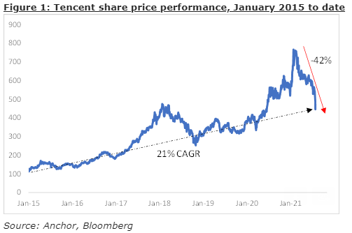 Tencent share price performance, January 2015 to date