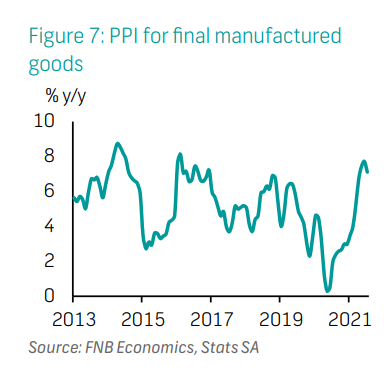 PPI for final manufactured  goods
