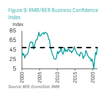 RMB/BER Business Confidence  Index