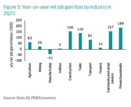 Year-on-year net job gain/loss by industry in 2Q21