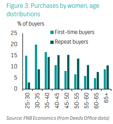 Purchases by women, age  distributions