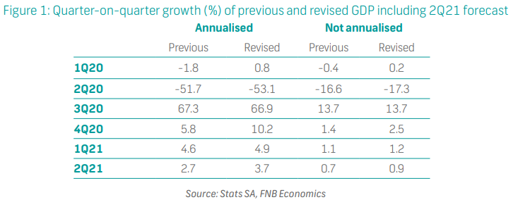 Quarter-on-quarter growth (%) of previous and revised GDP including