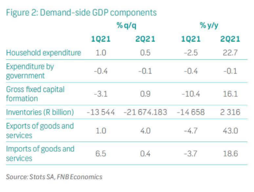 Demand-side GDP components