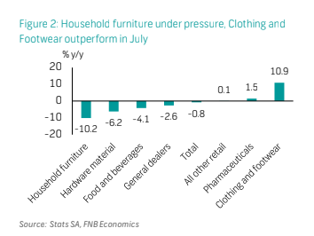 Household furniture under pressure, Clothing and Footwear