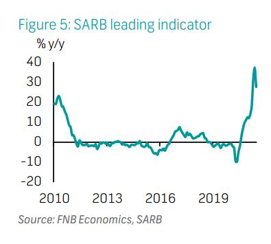 SARB leading indicator