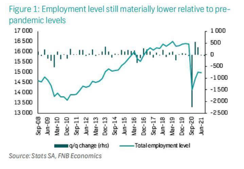 Employment level still materially lower relative to pre-pandemic