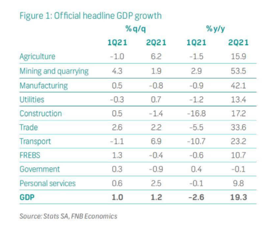 Official headline GDP Growth