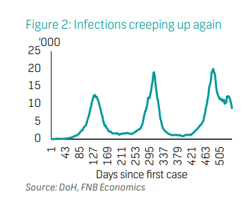Infections creeping up again