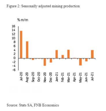 Seasonally adjusted mining production