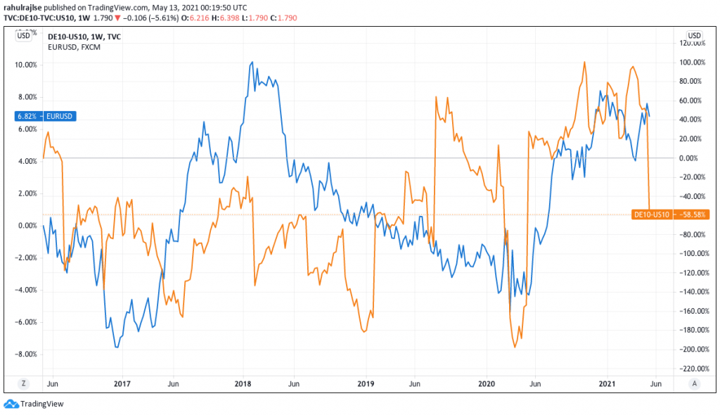 10Y German – 10Y US Yield Spreads (5y history) v EURUSD %gains