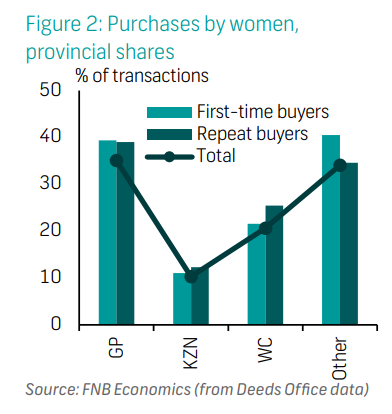 Purchases by women,  provincial shares