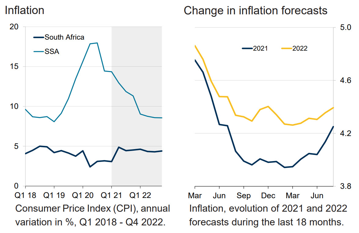 Inflation and Change in inflation forecasts chart