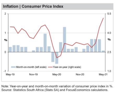 Inflation   Consumer Price Index