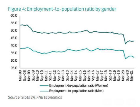 Employment-to-population ratio by gender