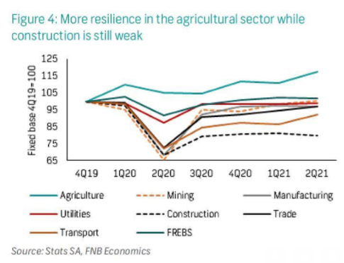 More Resillience in the agricultural sector while construction is