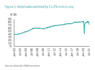 Retail sales declined by 11.2% m/m in July