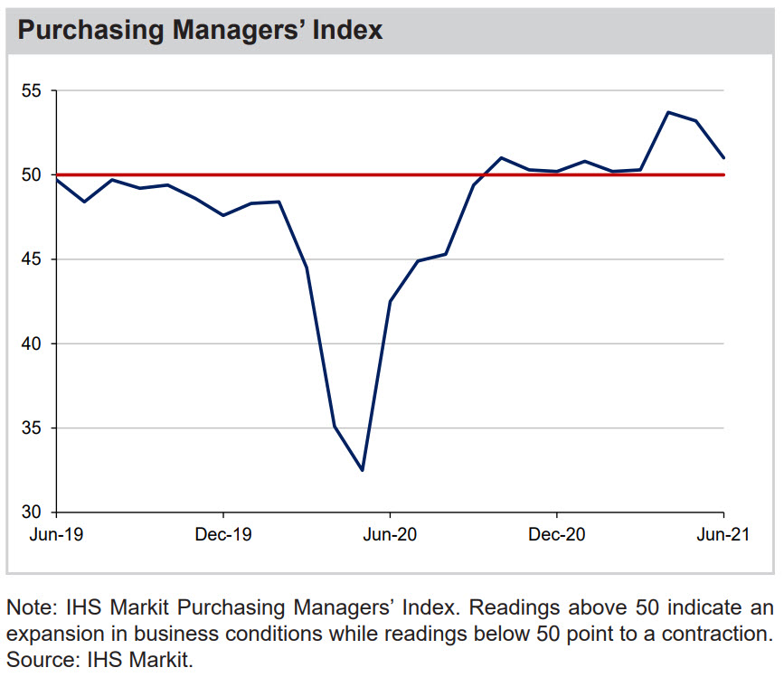 Purchasing Managers' Index chart