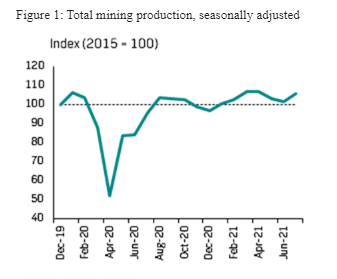 Total mining production, seasonally adjusted