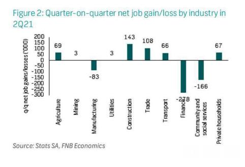 Quarter-on-quarter net job gain/loss by industry in 2Q21